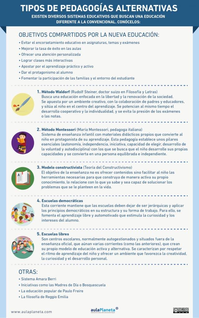 INFOGRAFÍA_Tipos-de-pedagogías-alternativas-641x1024